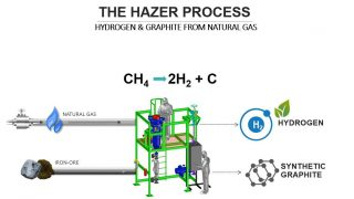 Hazer-Process_with-title_no-mkt-figures1