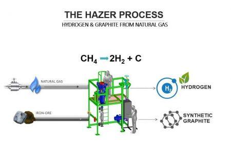Hazer-Process_with-title_no-mkt-figures